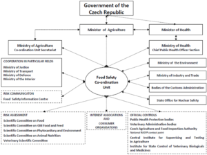 Food Safety system chart